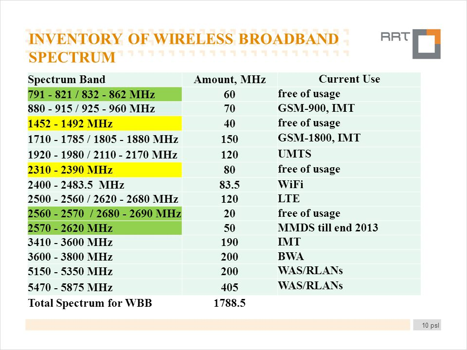 INVENTORY OF WIRELESS BROADBAND SPECTRUM 10 psl Spectrum BandAmount, MHz Current Use 791 - 821 / 832 - 862 MHz60 free of usage 880 - 915 / 925 - 960 M