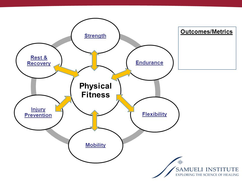 StrengthEnduranceFlexibilityMobility Injury Prevention Rest & Recovery Outcomes/Metrics