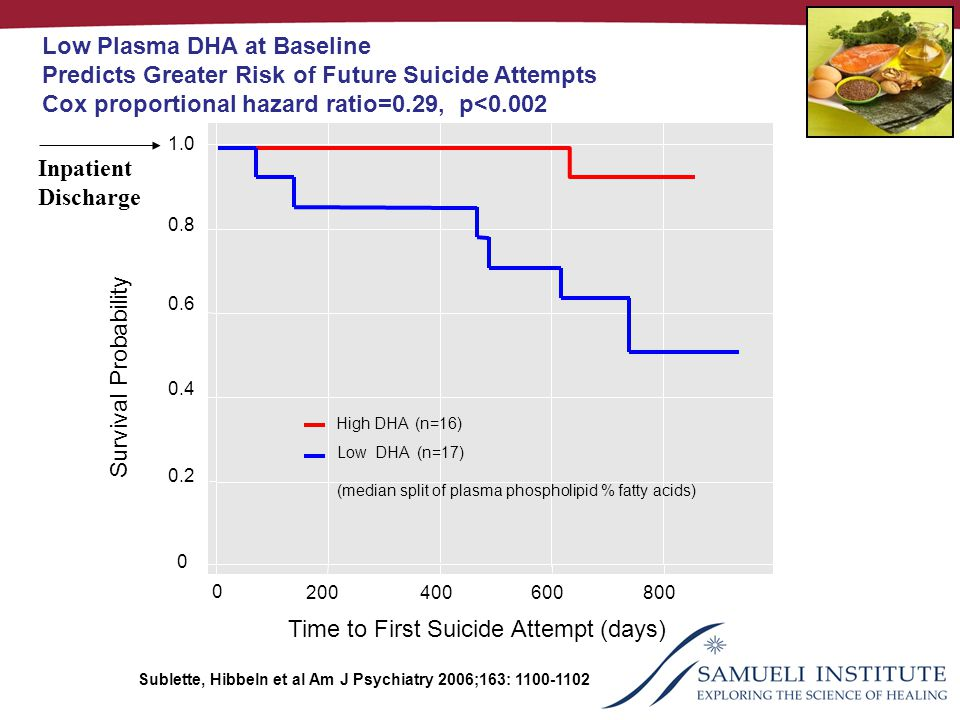 0 Time to First Suicide Attempt (days) 0 200 400 600800 Survival Probability 0.2 0.4 0.6 0.8 1.0 High DHA (n=16) Low DHA (n=17) (median split of plasma phospholipid % fatty acids) Low Plasma DHA at Baseline Predicts Greater Risk of Future Suicide Attempts Cox proportional hazard ratio=0.29, p<0.002 Sublette, Hibbeln et al Am J Psychiatry 2006;163: 1100-1102 Inpatient Discharge