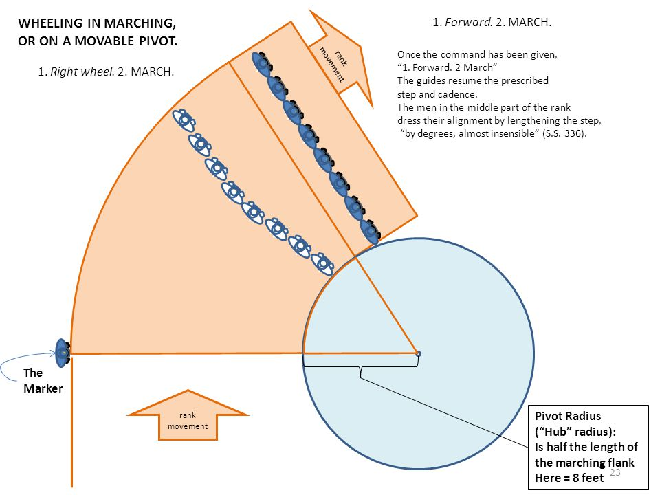 Pivot Radius (Hub radius): Is half the length of the marching flank Here = 8 feet rank movement WHEELING IN MARCHING, OR ON A MOVABLE PIVOT. The Marke