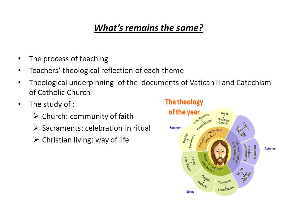 Whats remains the same? The process of teaching Teachers theological reflection of each theme Theological underpinning of the documents of Vatican II