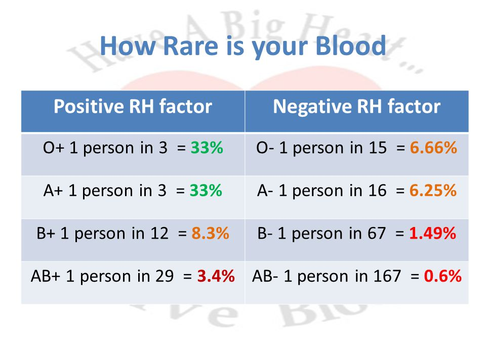 How Rare is your Blood Positive RH factorNegative RH factor O+ 1 person in 3 = 33%O- 1 person in 15 = 6.66% A+ 1 person in 3 = 33%A- 1 person in 16 = 6.25% B+ 1 person in 12 = 8.3%B- 1 person in 67 = 1.49% AB+ 1 person in 29 = 3.4%AB- 1 person in 167 = 0.6%