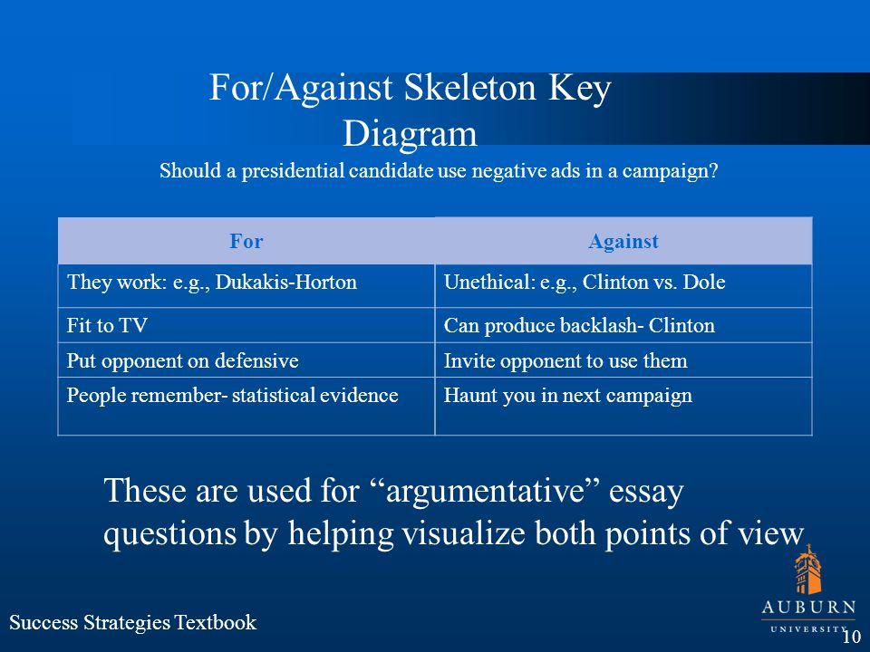 ForAgainst They work: e.g., Dukakis-HortonUnethical: e.g., Clinton vs. Dole Fit to TVCan produce backlash- Clinton Put opponent on defensiveInvite opp