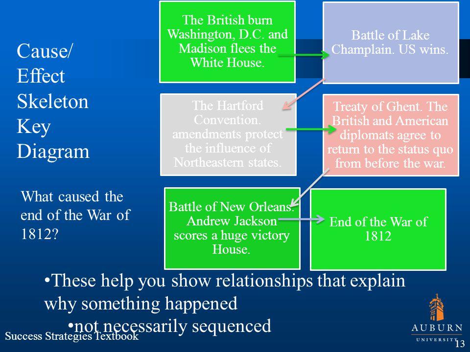 Success Strategies Textbook The British burn Washington, D.C. and Madison flees the White House. Battle of Lake Champlain. US wins. The Hartford Conve