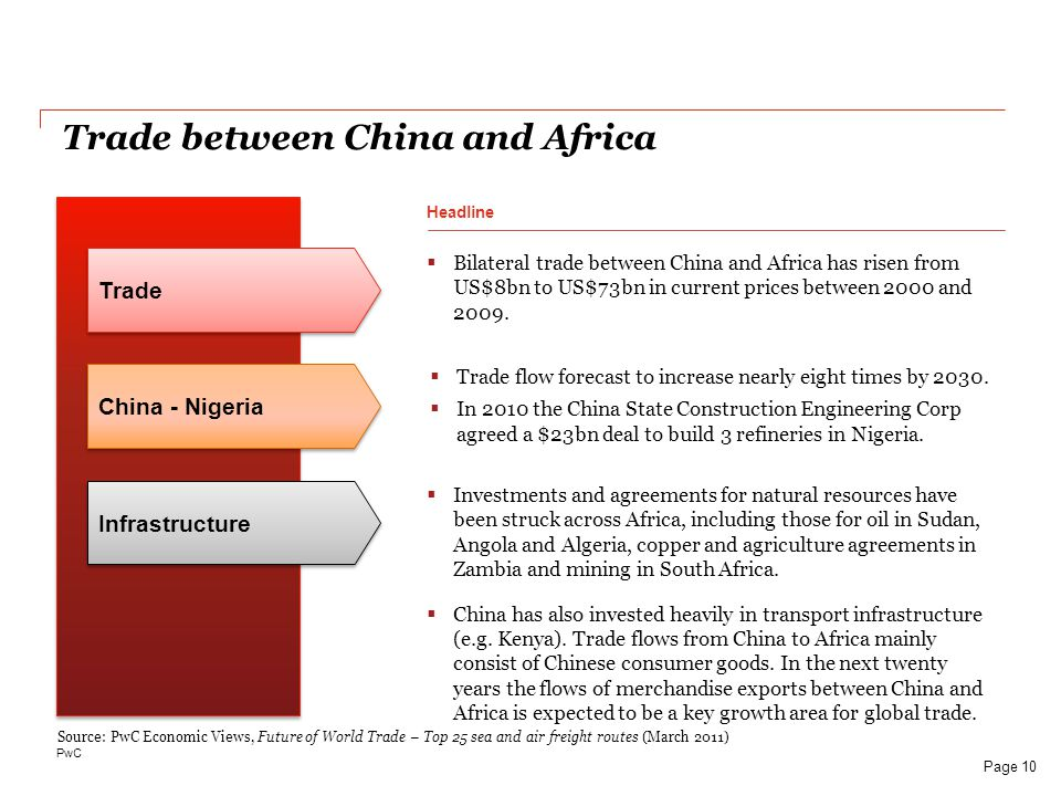 PwC Trade between China and Africa Bilateral trade between China and Africa has risen from US$8bn to US$73bn in current prices between 2000 and 2009.