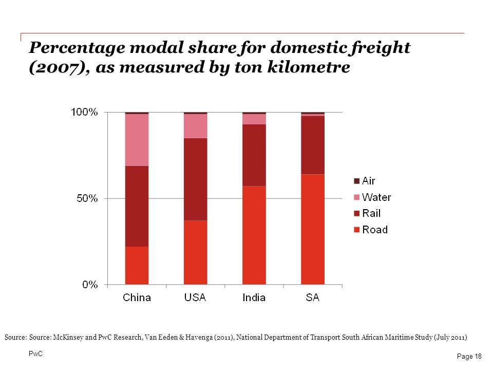 PwC Percentage modal share for domestic freight (2007), as measured by ton kilometre Page 18 Source: Source: McKinsey and PwC Research, Van Eeden & Ha
