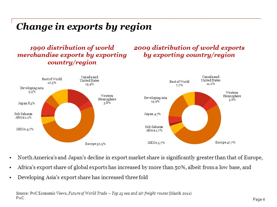 PwC 1990 distribution of world merchandise exports by exporting country/region 2009 distribution of world exports by exporting country/region Change i