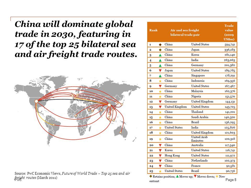 PwC China will dominate global trade in 2030, featuring in 17 of the top 25 bilateral sea and air freight trade routes. Page 8 Source: PwC Economic Vi