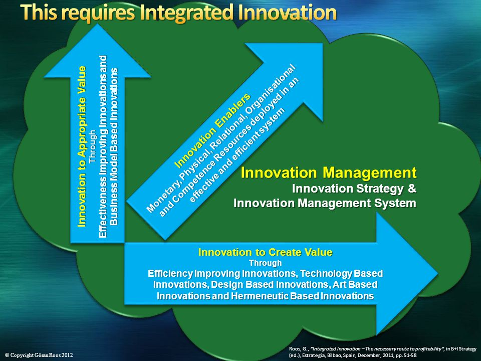 Innovation Management Innovation Strategy & Innovation Management System Innovation Management Innovation Strategy & Innovation Management System Innovation to Create Value Through Efficiency Improving Innovations, Technology Based Innovations, Design Based Innovations, Art Based Innovations and Hermeneutic Based Innovations Innovation to Create Value Through Efficiency Improving Innovations, Technology Based Innovations, Design Based Innovations, Art Based Innovations and Hermeneutic Based Innovations Innovation to Appropriate Value Through Effectiveness Improving Innovations and Business Model Based Innovations Innovation to Appropriate Value Through Effectiveness Improving Innovations and Business Model Based Innovations Innovation Enablers Monetary, Physical, Relational, Organisational and Competence Resources deployed in an effective and efficient system Innovation Enablers Monetary, Physical, Relational, Organisational and Competence Resources deployed in an effective and efficient system Roos, G., Integrated Innovation – The necessary route to profitability, in B+I Strategy (ed.), Estrategia, Bilbao, Spain, December, 2011, pp.