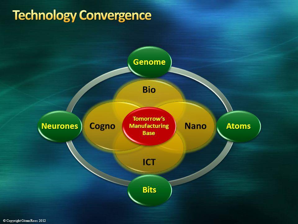 Tomorrows Manufacturing Base GenomeGenome AtomsAtoms BitsBits NeuronesNeurones © Copyright Göran Roos 2012