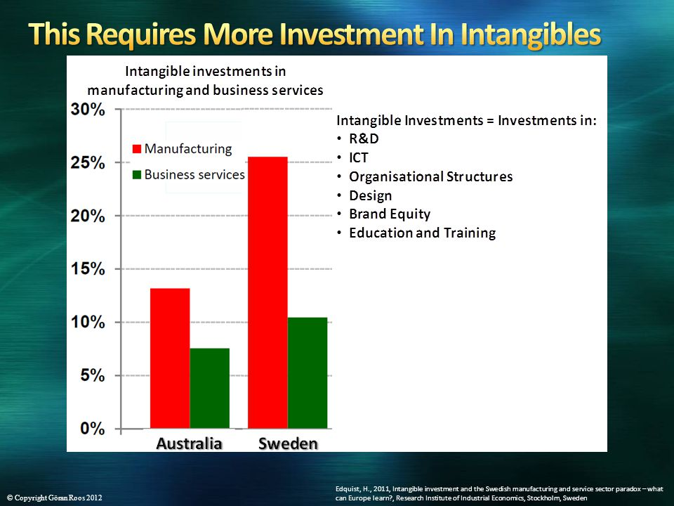 Edquist, H., 2011, Intangible investment and the Swedish manufacturing and service sector paradox – what can Europe learn?, Research Institute of Industrial Economics, Stockholm, Sweden © Copyright Göran Roos 2012