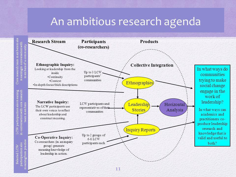 An ambitious research agenda 11 Ethnographic Inquiry: Looking at leadership from the inside Continuity Context In-depth focus/thick descriptions In what ways do communities trying to make social change engage in the work of leadership.