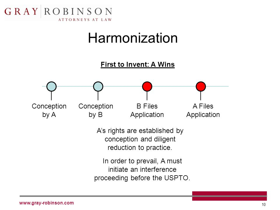 www.gray-robinson.com 10 Harmonization Conception by A Conception by B B Files Application A Files Application First to Invent: A Wins As rights are established by conception and diligent reduction to practice.