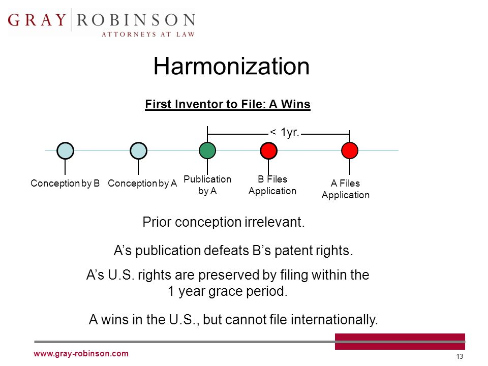 www.gray-robinson.com 13 Harmonization Conception by BConception by A B Files Application As U.S.
