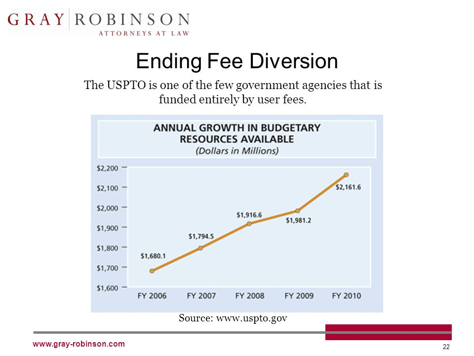 www.gray-robinson.com 22 Ending Fee Diversion Source: www.uspto.gov The USPTO is one of the few government agencies that is funded entirely by user fees.