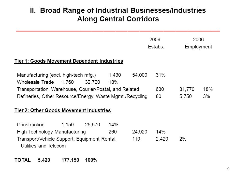 II. Broad Range of Industrial Businesses/Industries Along Central Corridors ___________________________________________________ 2006 2006 Estabs. Empl