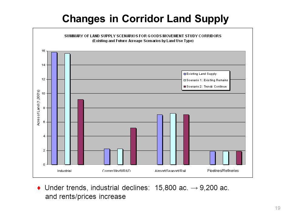 Changes in Corridor Land Supply Under trends, industrial declines: 15,800 ac. 9,200 ac. and rents/prices increase 19
