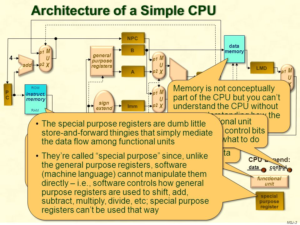 functional unit CPU Legend: datacontrol C MSJ-3 Architecture of a Simple CPUArchitecture of a Simple CPU ALU MUXMUX p1 p2 MUXMUX p1 p2 MUXMUX p1 p2 MUXMUX p1 p2 general purpose registers add sign extend data memory ROM RAM instruct.