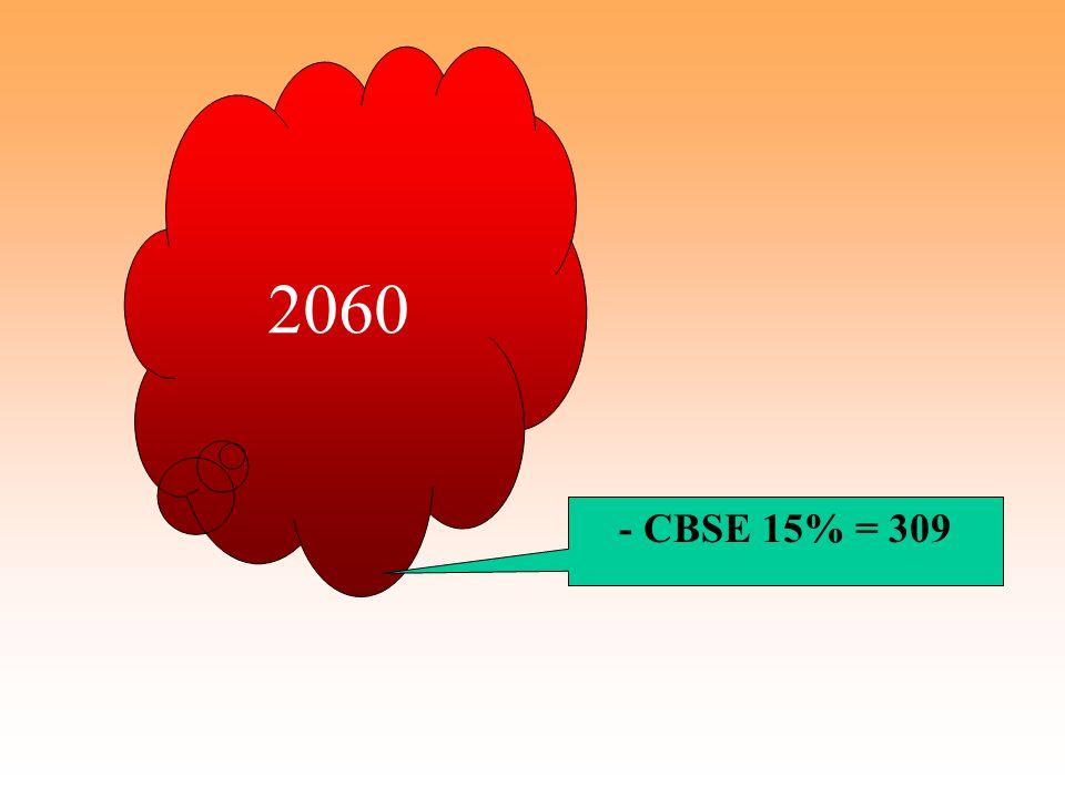 - CBSE 15% = 309