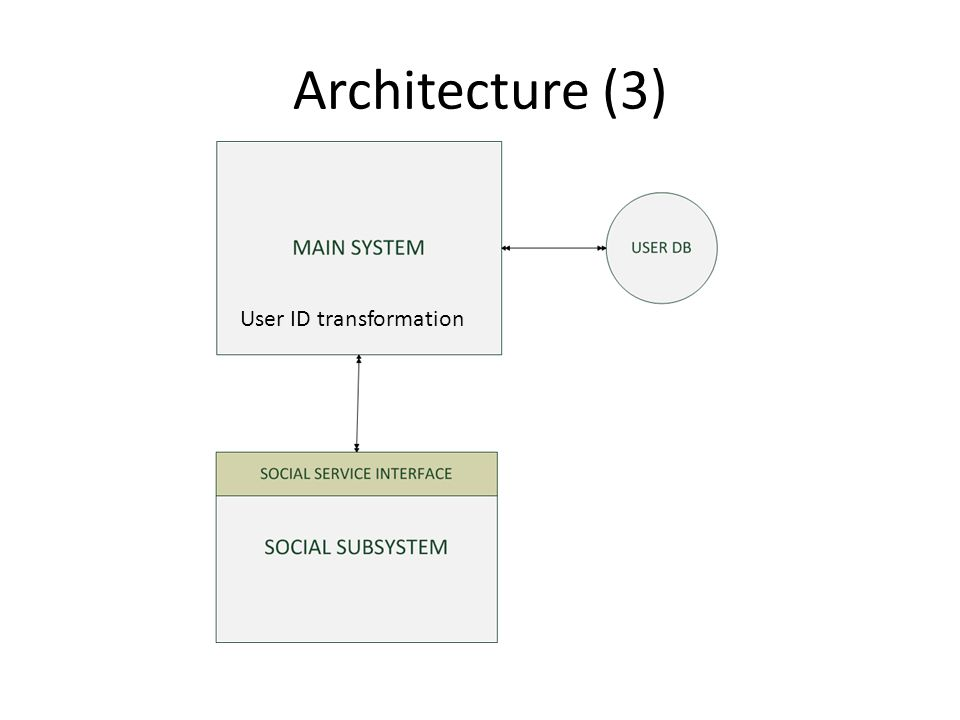 Architecture (3) User ID transformation