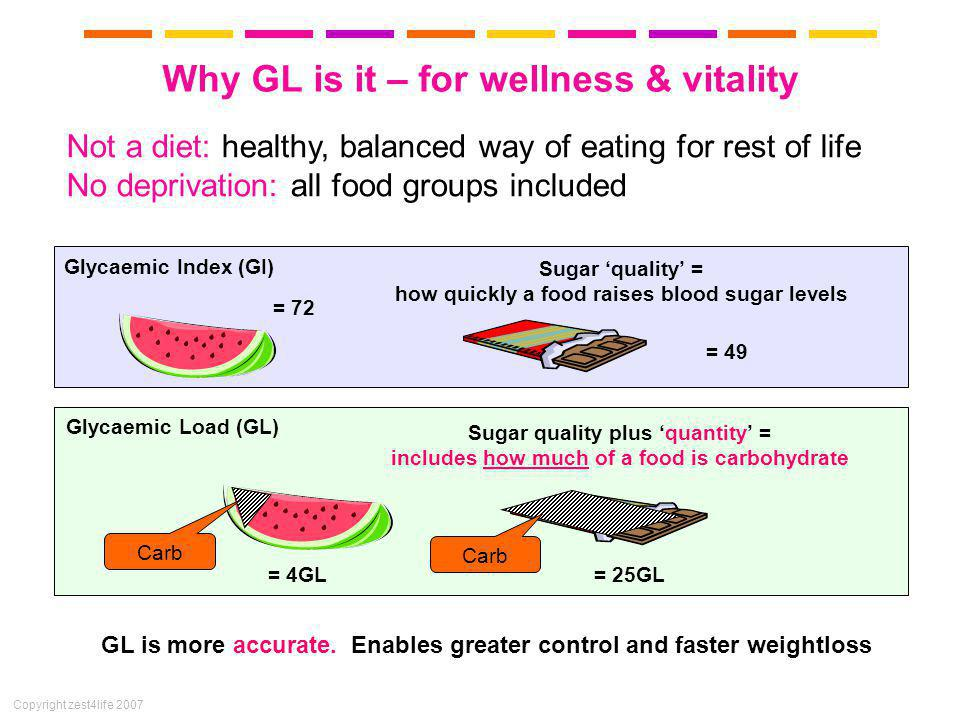 Copyright zest4life 2007 Glycaemic Index (GI) Glycaemic Load (GL) Sugar quality = how quickly a food raises blood sugar levels Sugar quality plus quantity = includes how much of a food is carbohydrate = 49 = 4GL= 25GL Carb GL is more accurate.