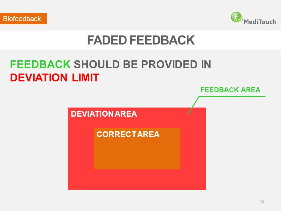 FADED FEEDBACK FEEDBACK SHOULD BE PROVIDED IN DEVIATION LIMIT Biofeedback DEVIATION AREA CORRECT AREA FEEDBACK AREA 41
