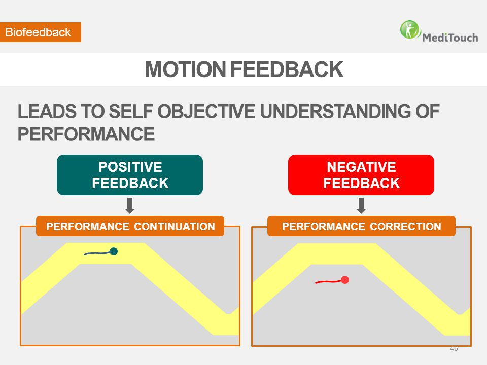 PERFORMANCE CORRECTION LEADS TO SELF OBJECTIVE UNDERSTANDING OF PERFORMANCE Biofeedback POSITIVE FEEDBACK NEGATIVE FEEDBACK MOTION FEEDBACK PERFORMANC