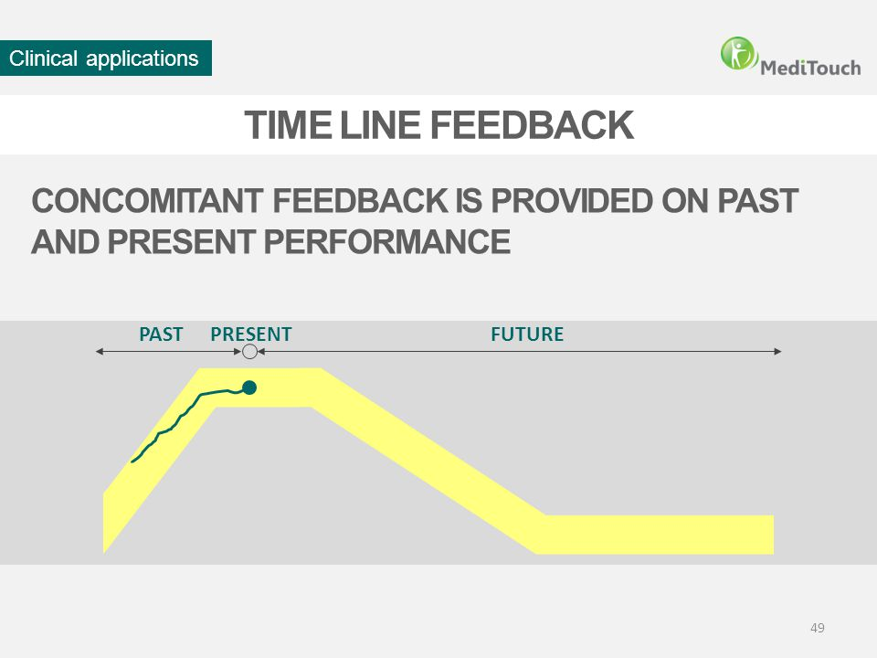 49 TIME LINE FEEDBACK CONCOMITANT FEEDBACK IS PROVIDED ON PAST AND PRESENT PERFORMANCE PASTFUTUREPRESENT Clinical applications