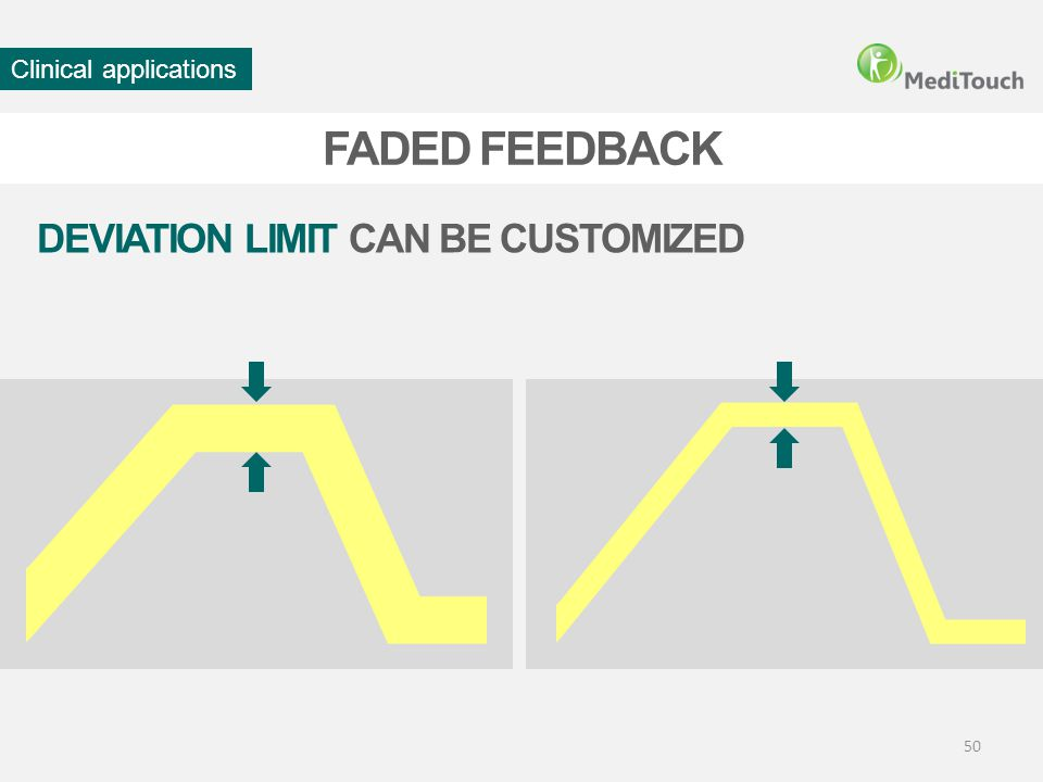 50 DEVIATION LIMIT CAN BE CUSTOMIZED FADED FEEDBACK Clinical applications