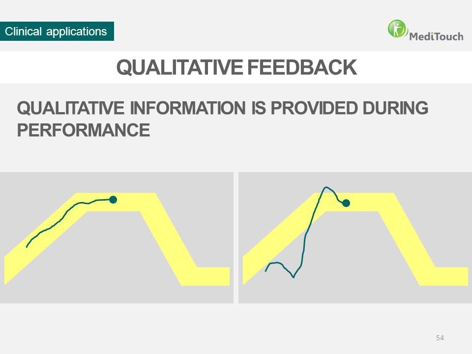 QUALITATIVE INFORMATION IS PROVIDED DURING PERFORMANCE 54 QUALITATIVE FEEDBACK Clinical applications