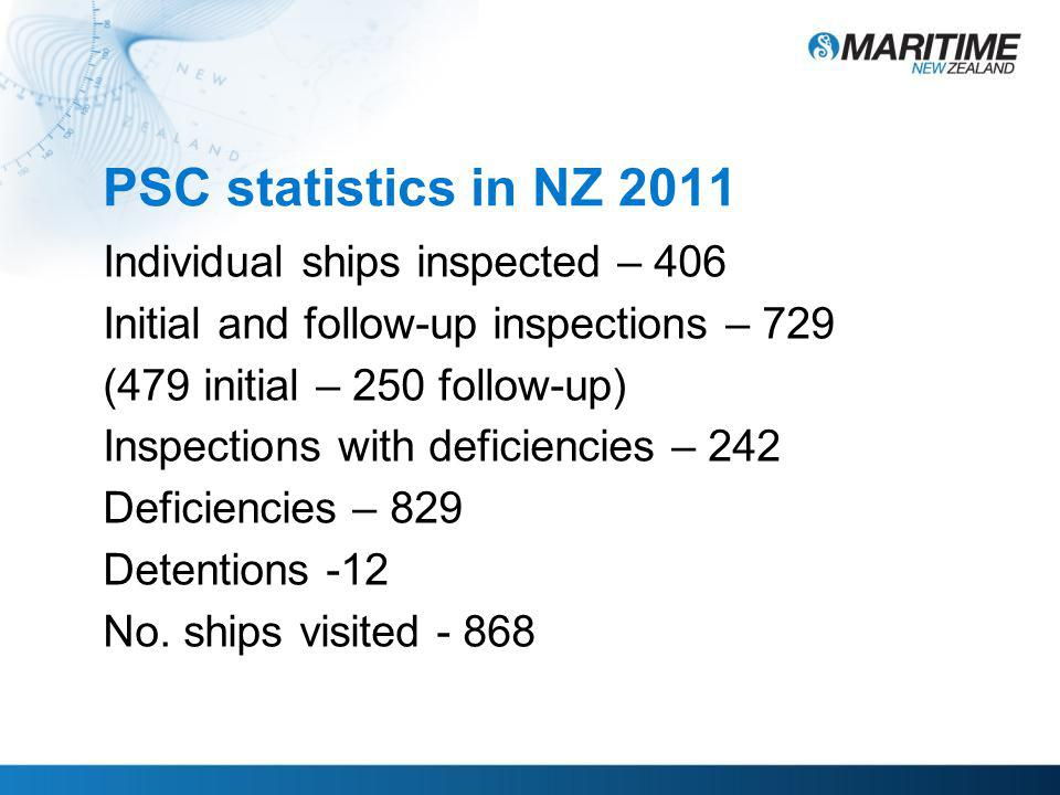 Concentrated Inspection Campaign 2012 – Fire Safety Systems 2013 – Propulsion and Auxiliary Machinery 2014 – Rest hours (tbc)