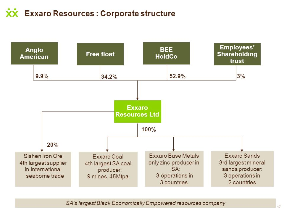 17 Exxaro Resources : Corporate structure 17 Anglo American Exxaro Resources Ltd Sishen Iron Ore 4th largest supplier in international seaborne trade