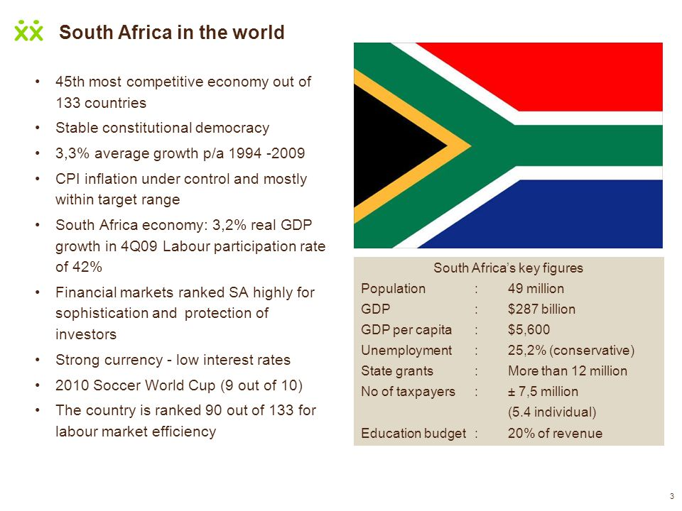 3 South Africa in the world 45th most competitive economy out of 133 countries Stable constitutional democracy 3,3% average growth p/a 1994 -2009 CPI
