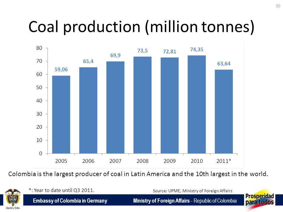 Embassy of Colombia in Germany Ministry of Foreign Affairs - Republic of Colombia Coal production (million tonnes) 30 Source: UPME, Ministry of Foreign Affairs *: Year to date until Q3 2011.