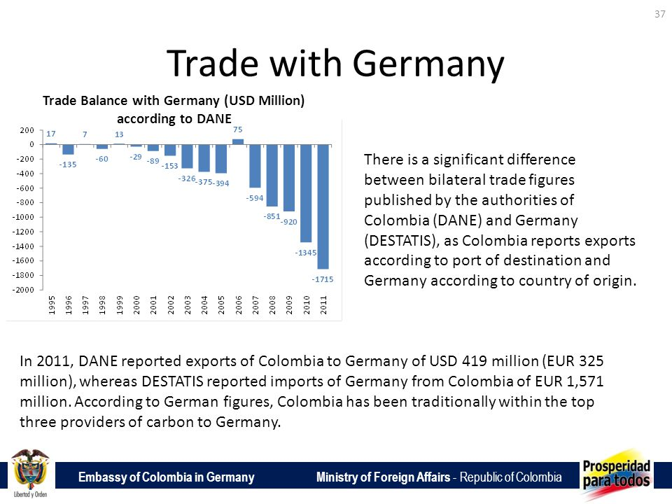 Embassy of Colombia in Germany Ministry of Foreign Affairs - Republic of Colombia Trade with Germany 37 Trade Balance with Germany (USD Million) according to DANE There is a significant difference between bilateral trade figures published by the authorities of Colombia (DANE) and Germany (DESTATIS), as Colombia reports exports according to port of destination and Germany according to country of origin.