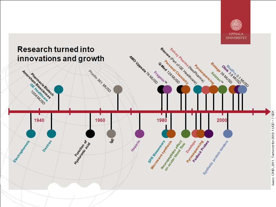 Research turned into innovations and growth Source : CIND, 2011.