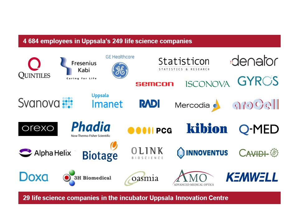 4 684 employees in Uppsalas 249 life science companies 29 life science companies in the incubator Uppsala Innovation Centre