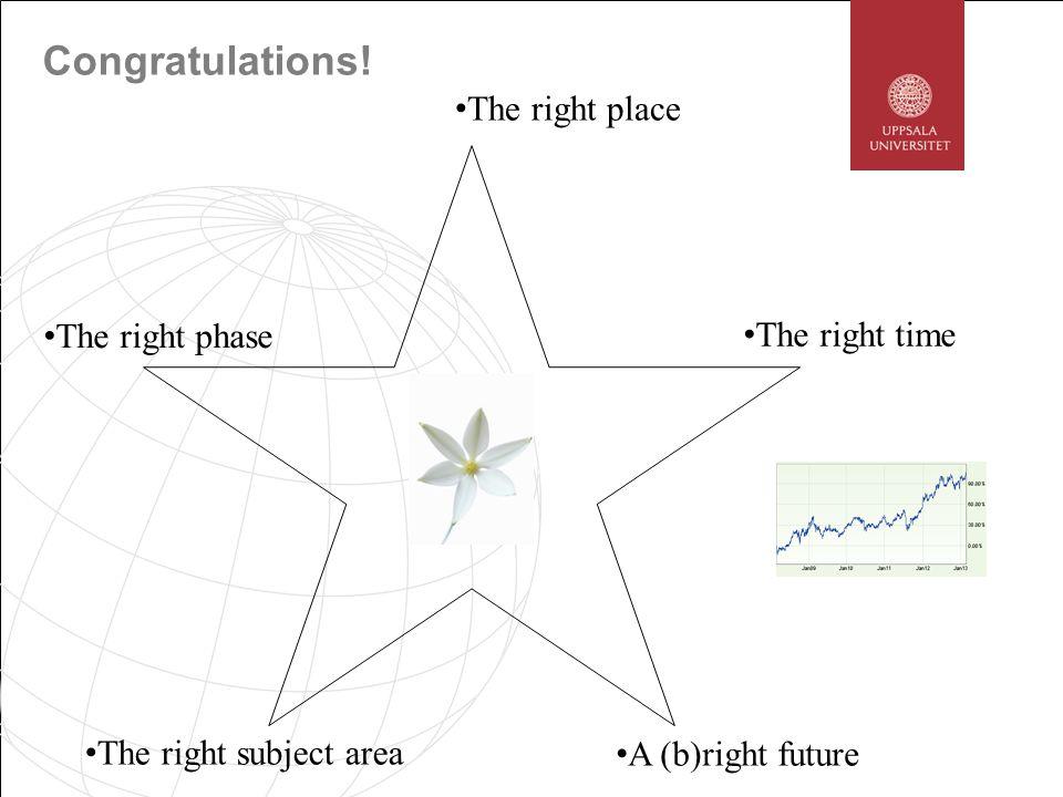 Congratulations! The right place The right phase The right time The right subject area A (b)right future