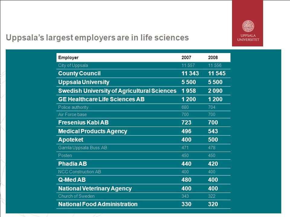 Uppsalas largest employers are in life sciences Employer20072008 City of Uppsala11 55711 556 County Council11 34311 545 Uppsala University5 500 Swedis