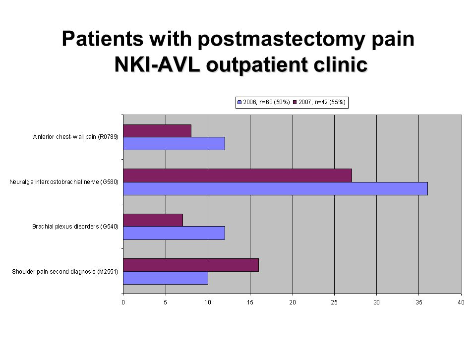 KI-AVL outpatient clinic Patients with postmastectomy pain NKI-AVL outpatient clinic