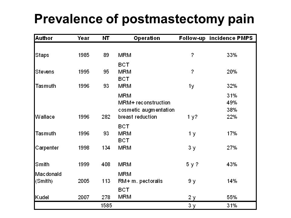 Postmastectomy pain -classification according to Jung et al., Pain 2003 Neuralgia intercostobrachial nerve (20-58%) Phantom breast pain (13-44%) Neuroma pain (23-49%) Other nerve injury pains