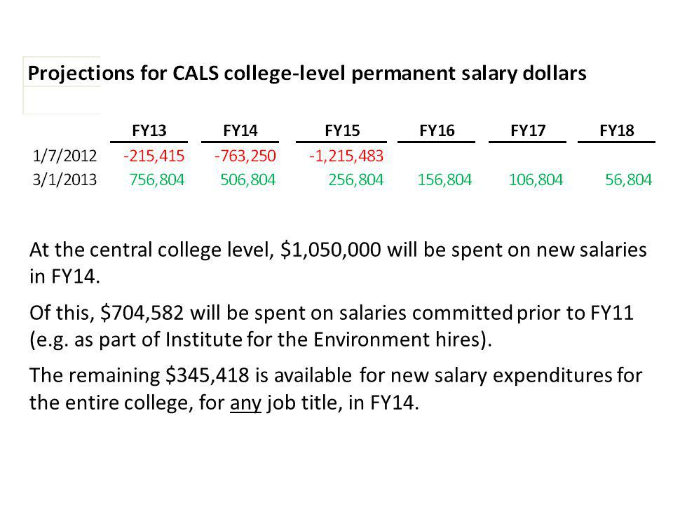 At the central college level, $1,050,000 will be spent on new salaries in FY14. Of this, $704,582 will be spent on salaries committed prior to FY11 (e