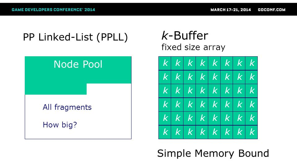 PP Linked-List (PPLL) k-Buffer fixed size array Node Pool All fragments How big.