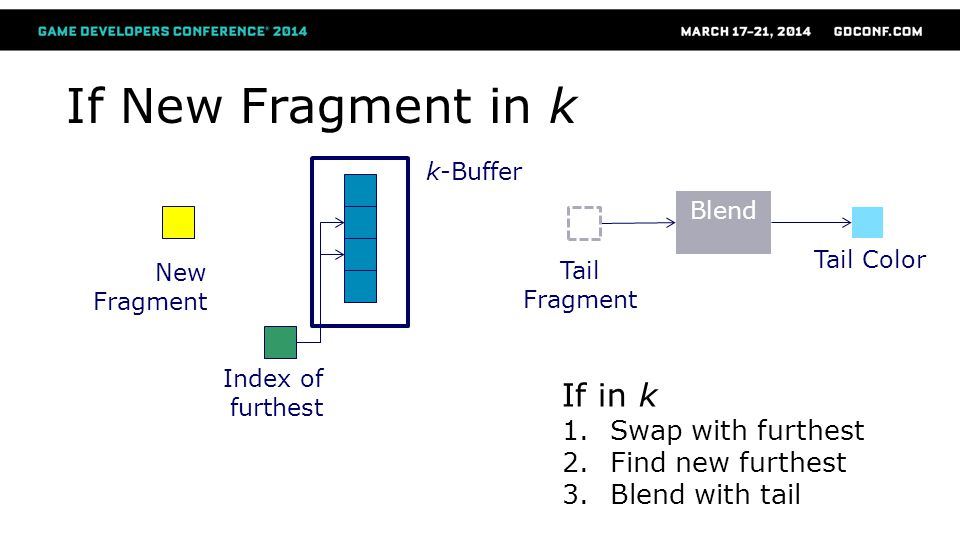 If New Fragment in k Index of furthest k-Buffer Blend Tail Color If in k 1.Swap with furthest 2.Find new furthest 3.Blend with tail Tail Fragment New