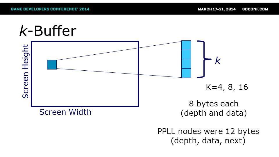 k-Buffer Screen Width Screen Height k 8 bytes each (depth and data) PPLL nodes were 12 bytes (depth, data, next) K=4, 8, 16