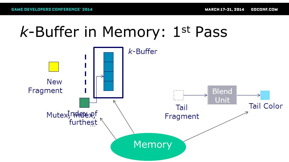 k-Buffer in Memory: 1 st Pass New Fragment Index of furthest Blend Tail Color Tail Fragment Mutex, index, … Blend Unit k-Buffer Memory