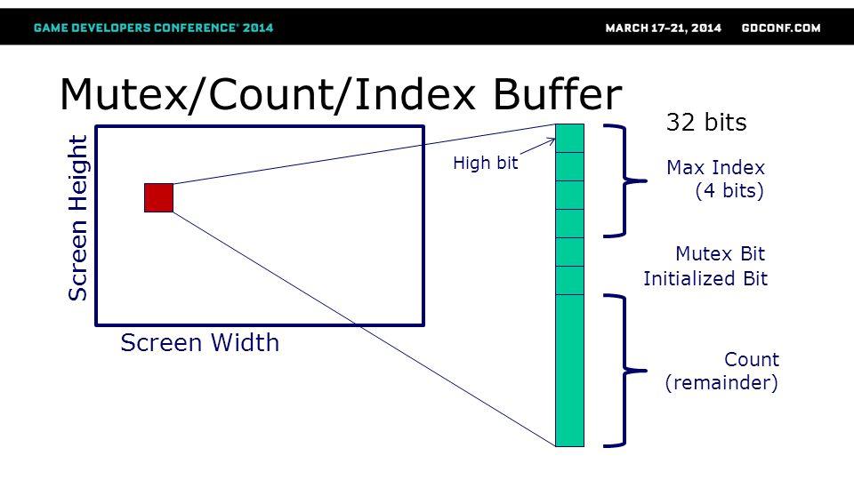 Mutex/Count/Index Buffer Screen Width Screen Height Mutex Bit Initialized Bit Max Index (4 bits) Count (remainder) High bit 32 bits