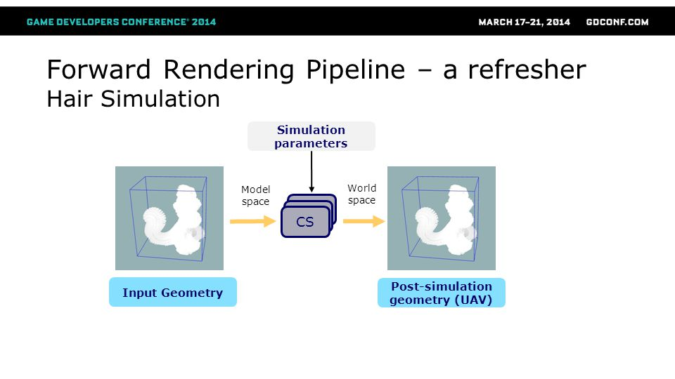 CS Input Geometry Post-simulation geometry (UAV) Forward Rendering Pipeline – a refresher Hair Simulation Simulation parameters Model space World spac