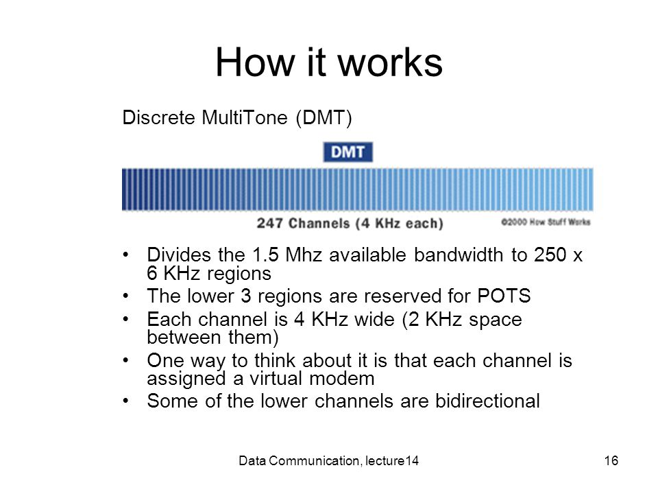 Data Communication, lecture1416 How it works Discrete MultiTone (DMT) Divides the 1.5 Mhz available bandwidth to 250 x 6 KHz regions The lower 3 regions are reserved for POTS Each channel is 4 KHz wide (2 KHz space between them) One way to think about it is that each channel is assigned a virtual modem Some of the lower channels are bidirectional