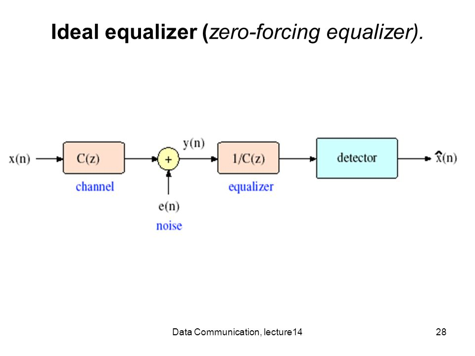 Data Communication, lecture1428 Ideal equalizer (zero-forcing equalizer).